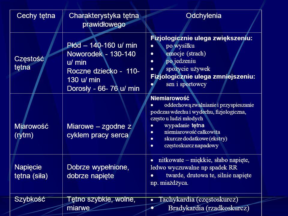 Cechy tętnaCharakterystyka tętna prawidłowego Odchylenia Częstość tętna Płód – 140-160 u/ min Noworodek - 130-140 u/ min Roczne dziecko - 110- 130 u/