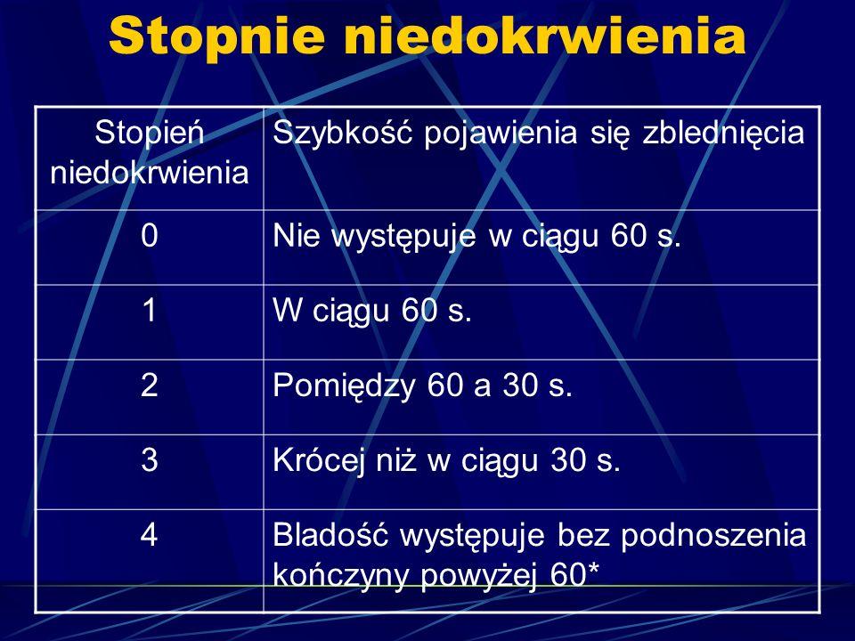Stopnie niedokrwienia Stopień niedokrwienia Szybkość pojawienia się zblednięcia 0Nie występuje w ciągu 60 s. 1W ciągu 60 s. 2Pomiędzy 60 a 30 s. 3Króc