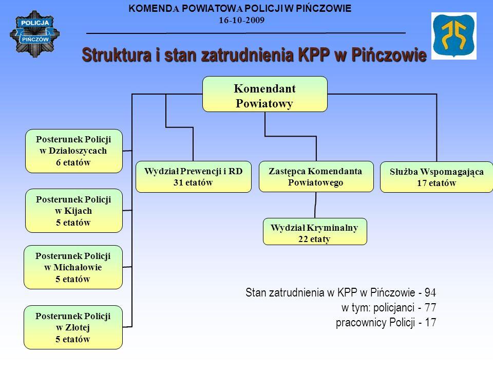16-10-2009 Stan zatrudnienia w KPP w Pińczowie - 9 4 w tym: policjanci - 77 pracownicy Policji - 1 7 Służba Wspomagająca 17 etatów Zastępca Komendanta