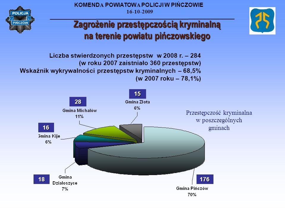 KOMEND A POWIATOW A POLICJI W PIŃCZOWIE 16-10-2009 Zagrożenie przestępczością kryminalną na terenie powiatu pińczowskiego Liczba stwierdzonych przestę