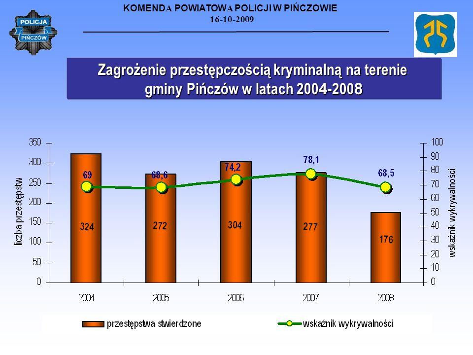 KOMEND A POWIATOW A POLICJI W PIŃCZOWIE 16-10-2009 Zagrożenie przestępczością kryminalną na terenie gminy Pińczów w latach 200 4 -200 8