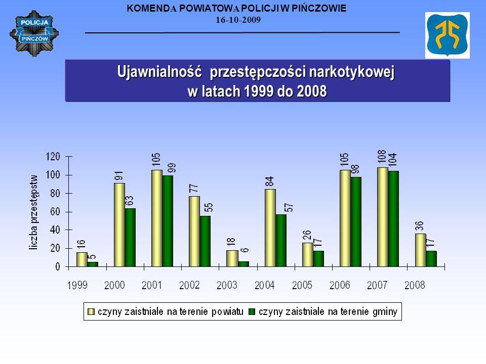 KOMEND A POWIATOW A POLICJI W PIŃCZOWIE 16-10-2009 Ujawnialność przestępczości narkotykowej w latach 1999 do 2008