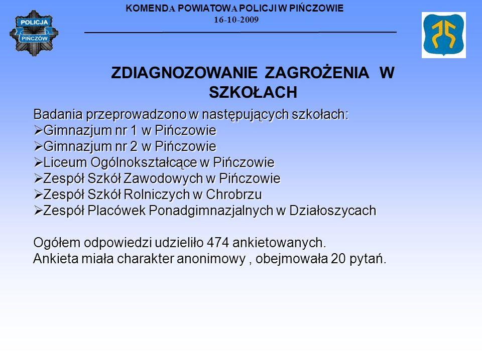 KOMEND A POWIATOW A POLICJI W PIŃCZOWIE 16-10-2009 Badania przeprowadzono w następujących szkołach: Gimnazjum nr 1 w Pińczowie Gimnazjum nr 1 w Pińczo