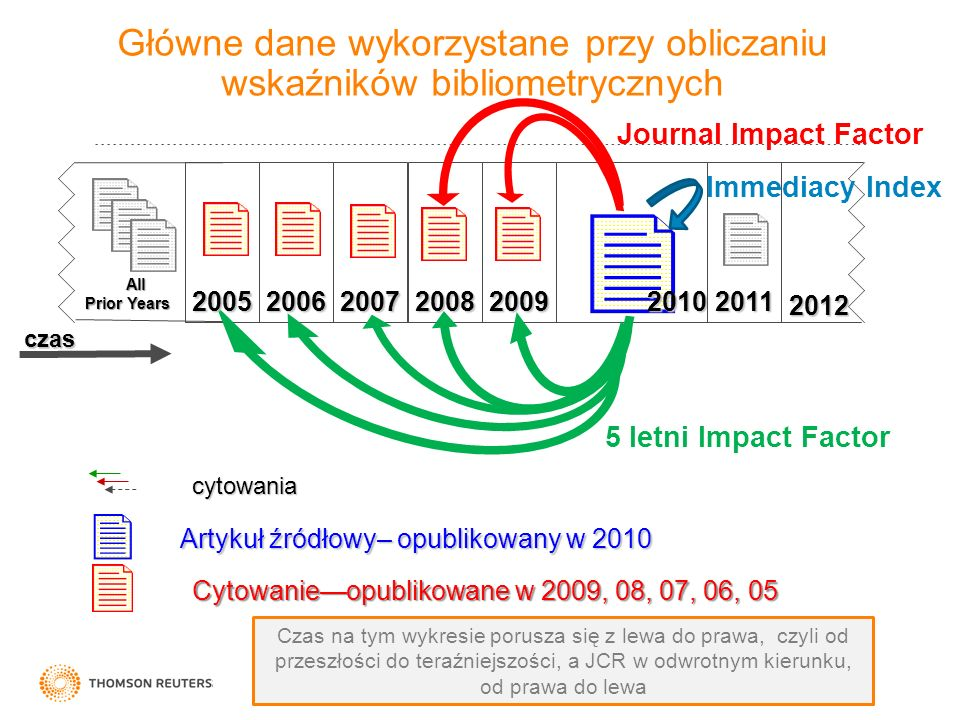 Główne dane wykorzystane przy obliczaniu wskaźników bibliometrycznych Journal Impact Factor All Prior Years All Prior Years czas Artykuł źródłowy– opu