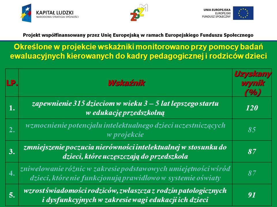 LP.Wskaźnik Uzyskany wynik (%) 1.