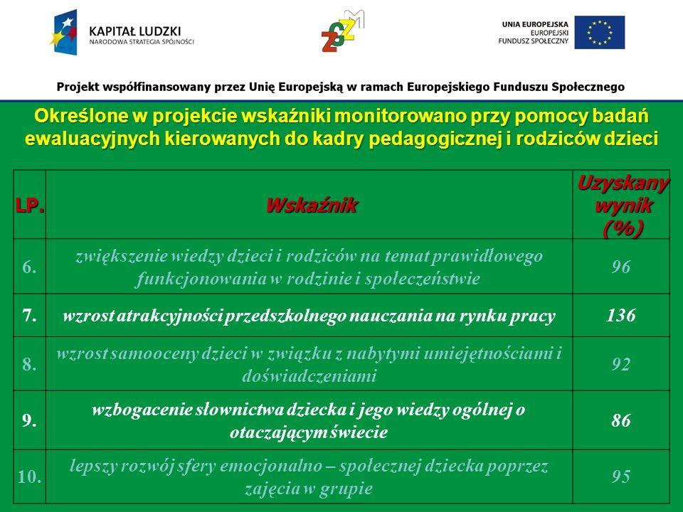 LP.Wskaźnik Uzyskany wynik (%) 6.