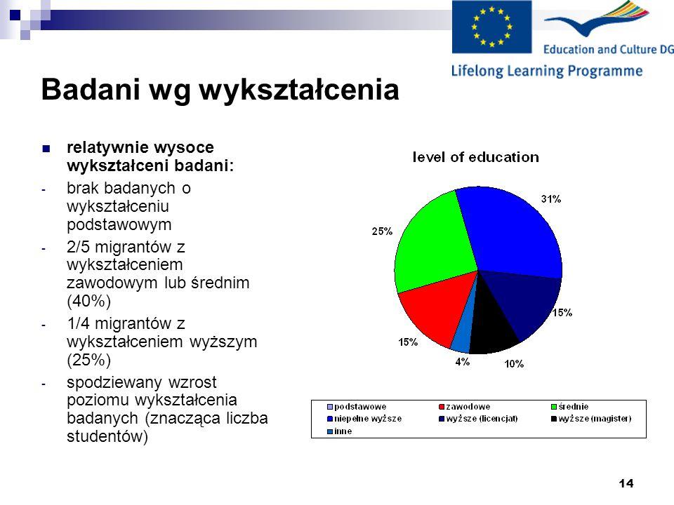 14 Badani wg wykształcenia relatywnie wysoce wykształceni badani: - brak badanych o wykształceniu podstawowym - 2/5 migrantów z wykształceniem zawodowym lub średnim (40%) - 1/4 migrantów z wykształceniem wyższym (25%) - spodziewany wzrost poziomu wykształcenia badanych (znacząca liczba studentów)