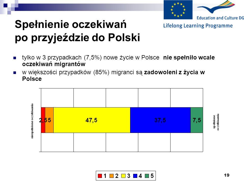 19 Spełnienie oczekiwań po przyjeździe do Polski tylko w 3 przypadkach (7,5%) nowe życie w Polsce nie spełniło wcale oczekiwań migrantów w większości przypadków (85%) migranci są zadowoleni z życia w Polsce