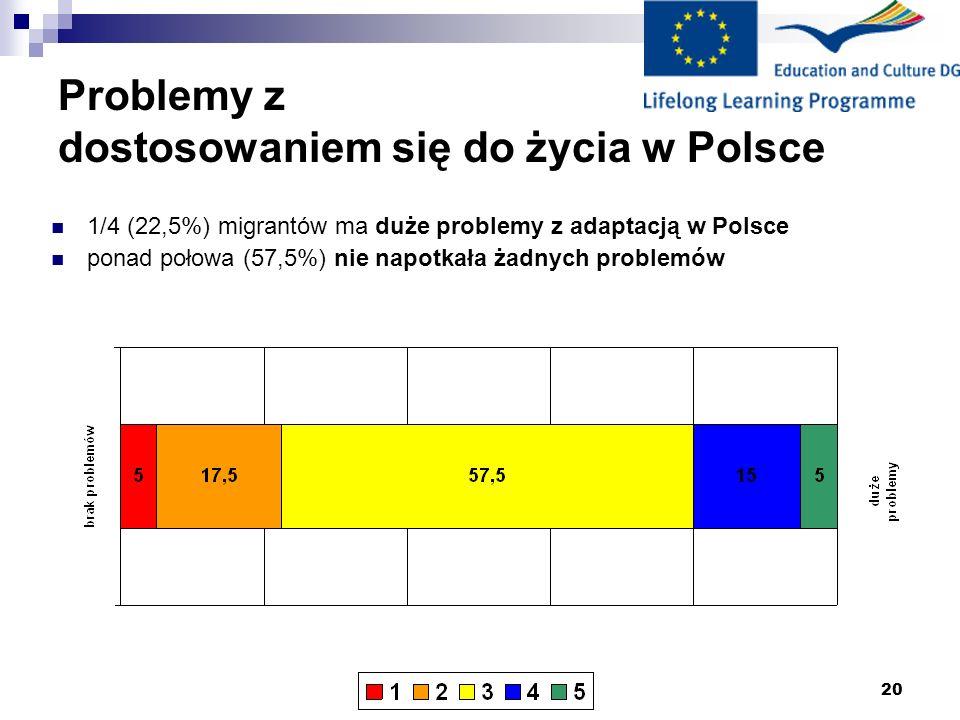 20 Problemy z dostosowaniem się do życia w Polsce 1/4 (22,5%) migrantów ma duże problemy z adaptacją w Polsce ponad połowa (57,5%) nie napotkała żadnych problemów