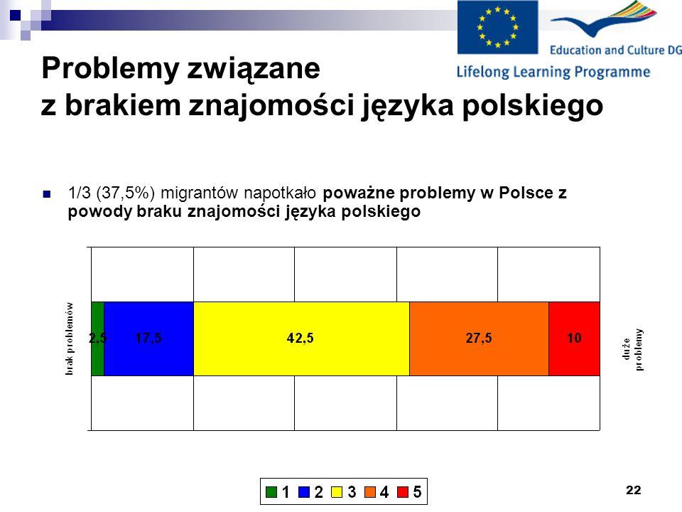 22 Problemy związane z brakiem znajomości języka polskiego 1/3 (37,5%) migrantów napotkało poważne problemy w Polsce z powody braku znajomości języka polskiego