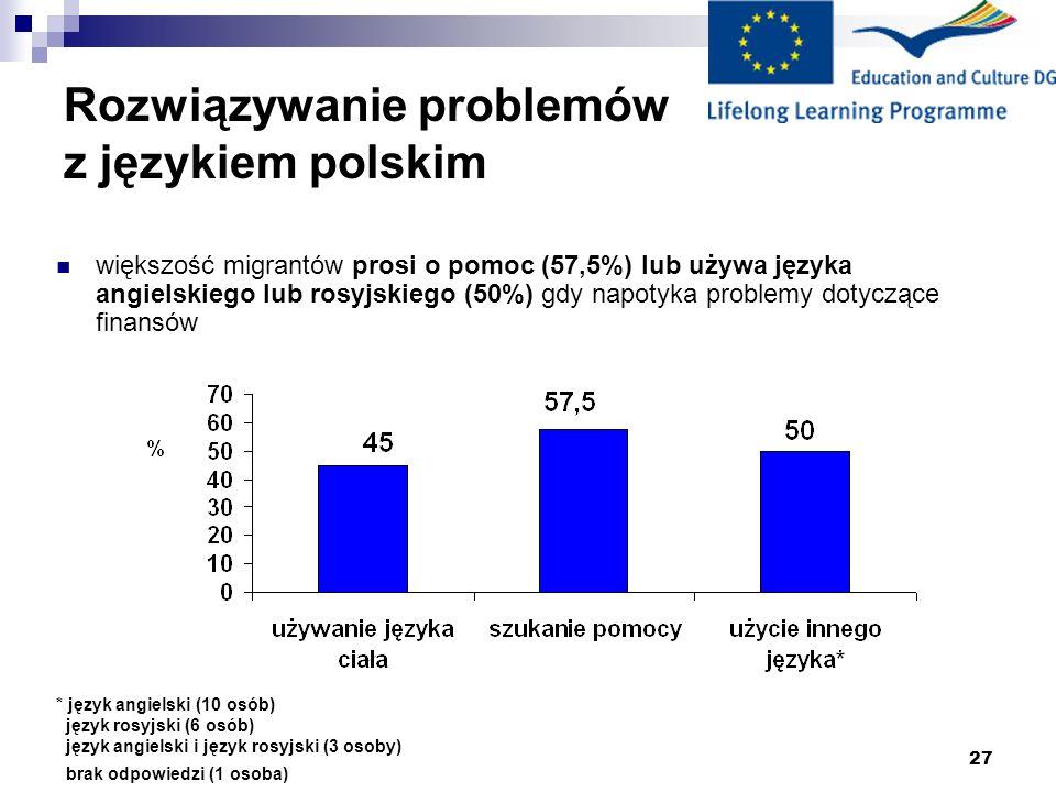 27 Rozwiązywanie problemów z językiem polskim * język angielski (10 osób) język rosyjski (6 osób) język angielski i język rosyjski (3 osoby) brak odpowiedzi (1 osoba) większość migrantów prosi o pomoc (57,5%) lub używa języka angielskiego lub rosyjskiego (50%) gdy napotyka problemy dotyczące finansów