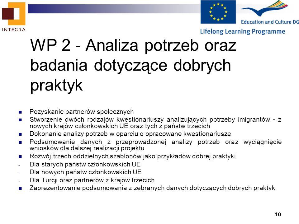 10 WP 2 - Analiza potrzeb oraz badania dotyczące dobrych praktyk Pozyskanie partnerów społecznych Stworzenie dwóch rodzajów kwestionariuszy analizujących potrzeby imigrantów - z nowych krajów członkowskich UE oraz tych z państw trzecich Dokonanie analizy potrzeb w oparciu o opracowane kwestionariusze Podsumowanie danych z przeprowadzonej analizy potrzeb oraz wyciągnięcie wniosków dla dalszej realizacji projektu Rozwój trzech oddzielnych szablonów jako przykładów dobrej praktyki - Dla starych państw członkowskich UE - Dla nowych państw członkowskich UE - Dla Turcji oraz partnerów z krajów trzecich Zaprezentowanie podsumowania z zebranych danych dotyczących dobrych praktyk