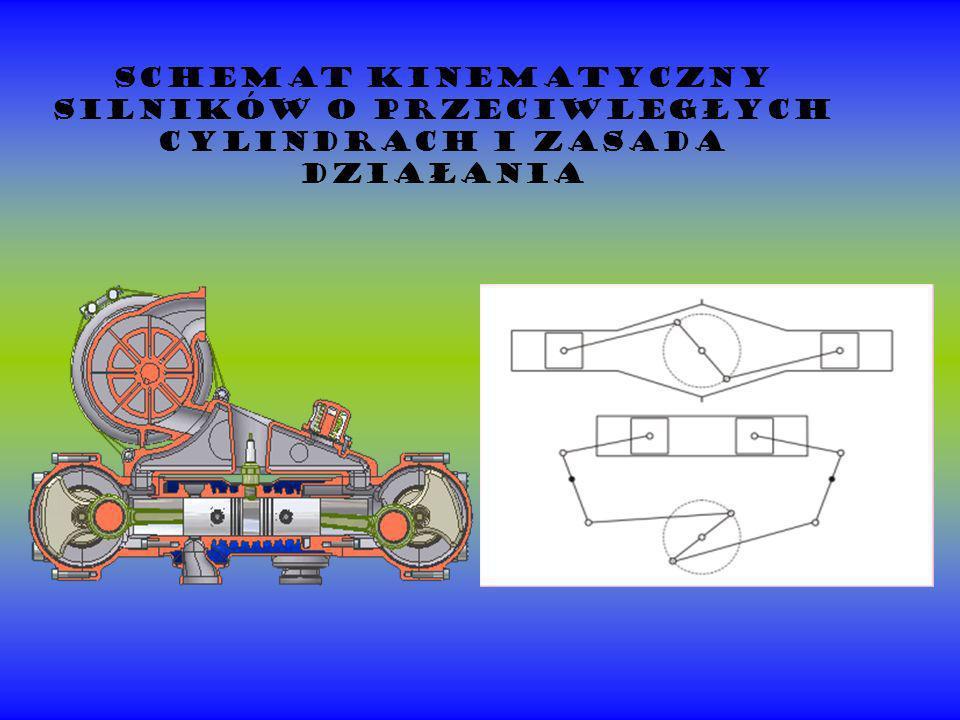 Schemat kinematyczny silników o przeciwległych cylindrach i zasada działania
