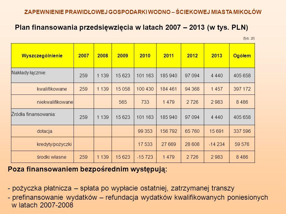 Plan finansowania przedsięwzięcia w latach 2007 – 2013 (w tys. PLN) ZAPEWNIENIE PRAWIDŁOWEJ GOSPODARKI WODNO – ŚCIEKOWEJ MIASTA MIKOŁÓW Poza finansowa