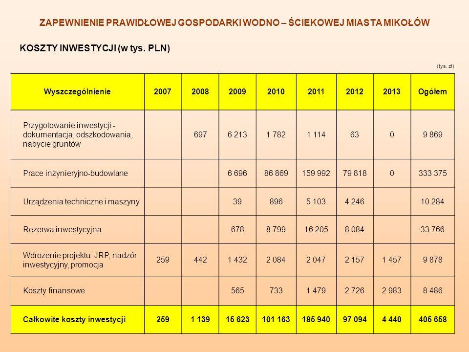 KOSZTY INWESTYCJI (w tys. PLN) ZAPEWNIENIE PRAWIDŁOWEJ GOSPODARKI WODNO – ŚCIEKOWEJ MIASTA MIKOŁÓW (tys. zł) Wyszczególnienie2007200820092010201120122