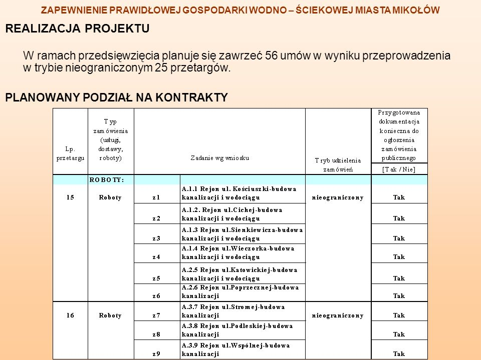REALIZACJA PROJEKTU W ramach przedsięwzięcia planuje się zawrzeć 56 umów w wyniku przeprowadzenia w trybie nieograniczonym 25 przetargów. PLANOWANY PO