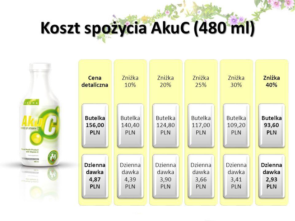 Koszt spożycia AkuC (480 ml) Cena detaliczna Butelka 156,00 PLN Dzienna dawka 4,87 PLN Zniżka 10% Butelka 140,40 PLN Dzienna dawka 4,39 PLN Zniżka 20%