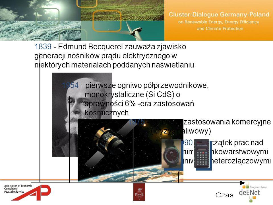 1839 - Edmund Becquerel zauważa zjawisko generacji nośników prądu elektrycznego w niektórych materiałach poddanych naświetlaniu 1954 - pierwsze ogniwo