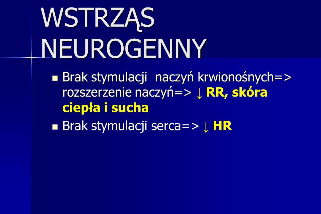 WSTRZĄS NEUROGENNY Brak stymulacji naczyń krwionośnych=> rozszerzenie naczyń=> Brak stymulacji naczyń krwionośnych=> rozszerzenie naczyń=> RR, skóra c