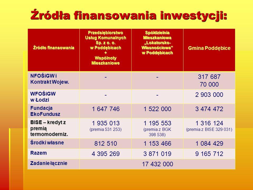 Źródła finansowania inwestycji: Źródło finansowania Przedsiębiorstwo Usług Komunalnych Sp. z o. o. w Poddębicach + Wspólnoty Mieszkaniowe Spółdzielnia