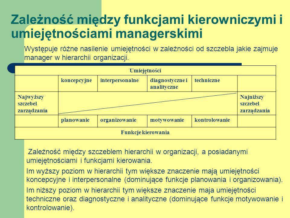 Występuje różne nasilenie umiejętności w zależności od szczebla jakie zajmuje manager w hierarchii organizacji. Zależność między szczeblem hierarchii
