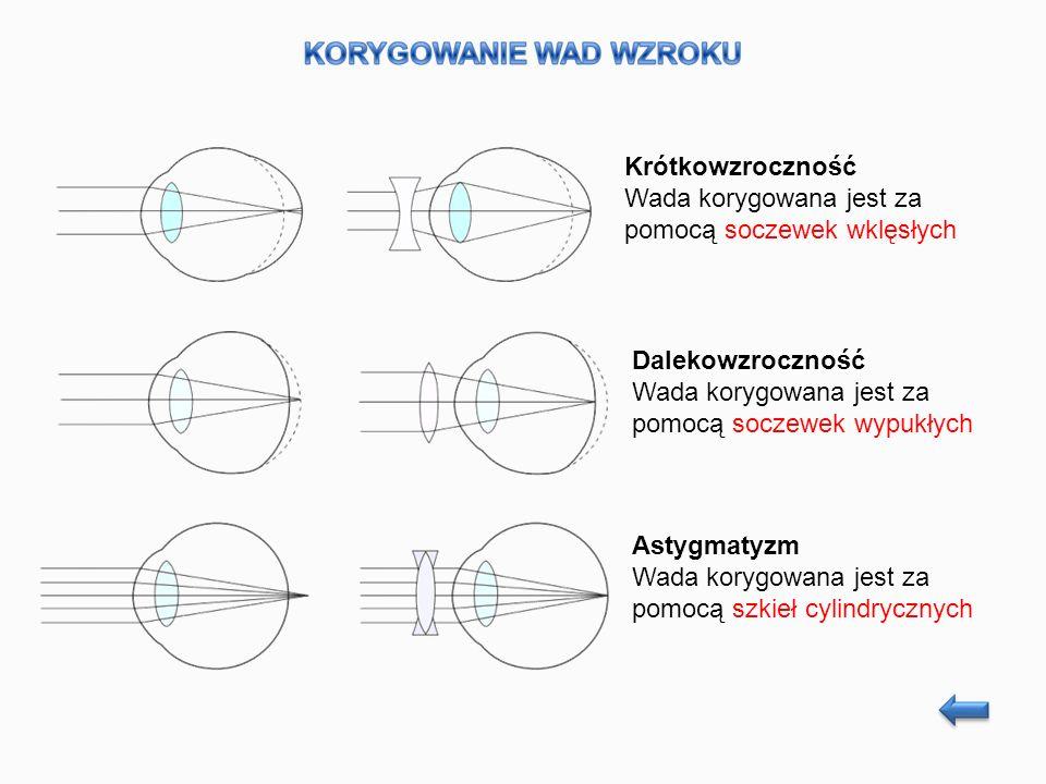 Krótkowzroczność Wada korygowana jest za pomocą soczewek wklęsłych Dalekowzroczność Wada korygowana jest za pomocą soczewek wypukłych Astygmatyzm Wada korygowana jest za pomocą szkieł cylindrycznych