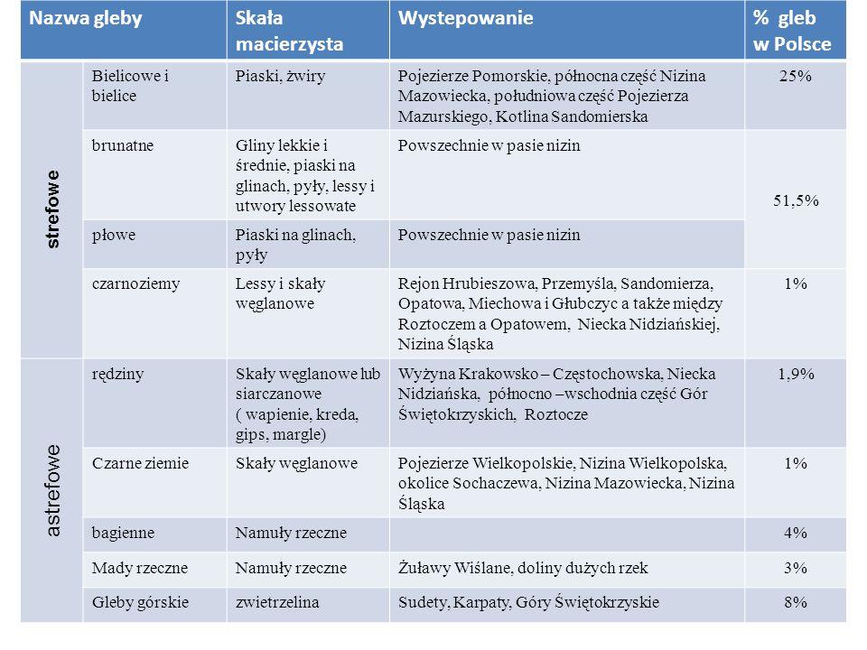 Nazwa glebySkała macierzysta Wystepowanie% gleb w Polsce strefowe Bielicowe i bielice Piaski, żwiryPojezierze Pomorskie, północna część Nizina Mazowie