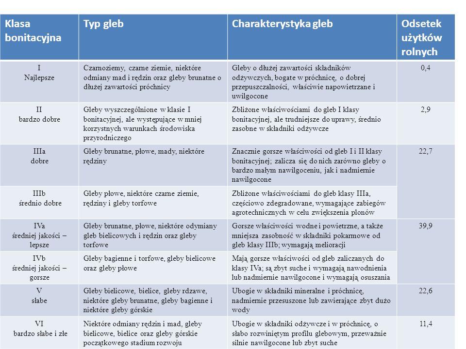 Klasa bonitacyjna Typ glebCharakterystyka glebOdsetek użytków rolnych I Najlepsze Czarnoziemy, czarne ziemie, niektóre odmiany mad i rędzin oraz gleby