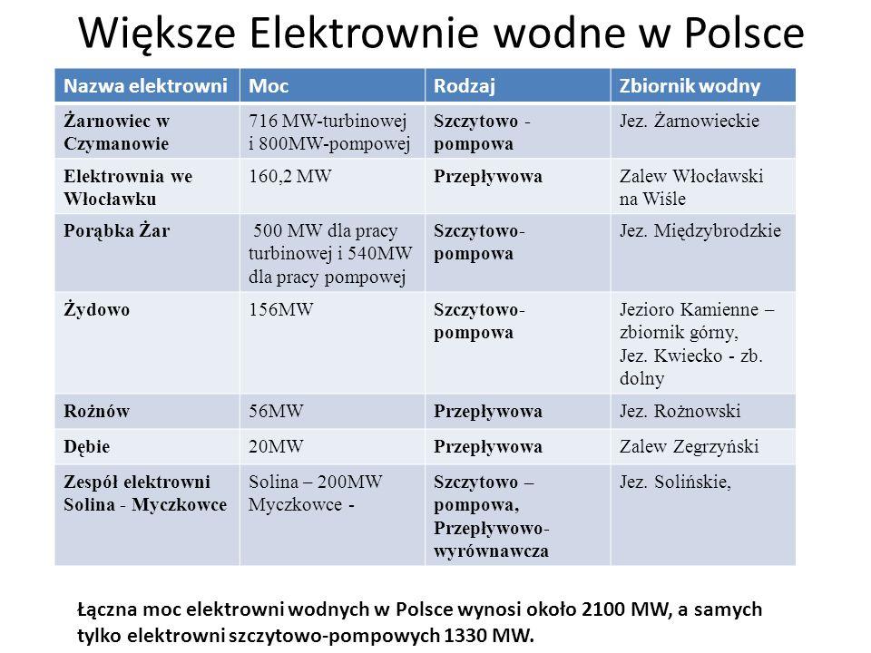 Większe Elektrownie wodne w Polsce Nazwa elektrowniMocRodzajZbiornik wodny Żarnowiec w Czymanowie 716 MW-turbinowej i 800MW-pompowej Szczytowo - pompo