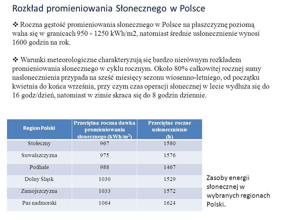 Rozkład promieniowania Słonecznego w Polsce Region Polski Przeciętna roczna dawka promieniowania słonecznego (kWh/m 2 ) Przeciętne roczne usłonecznien