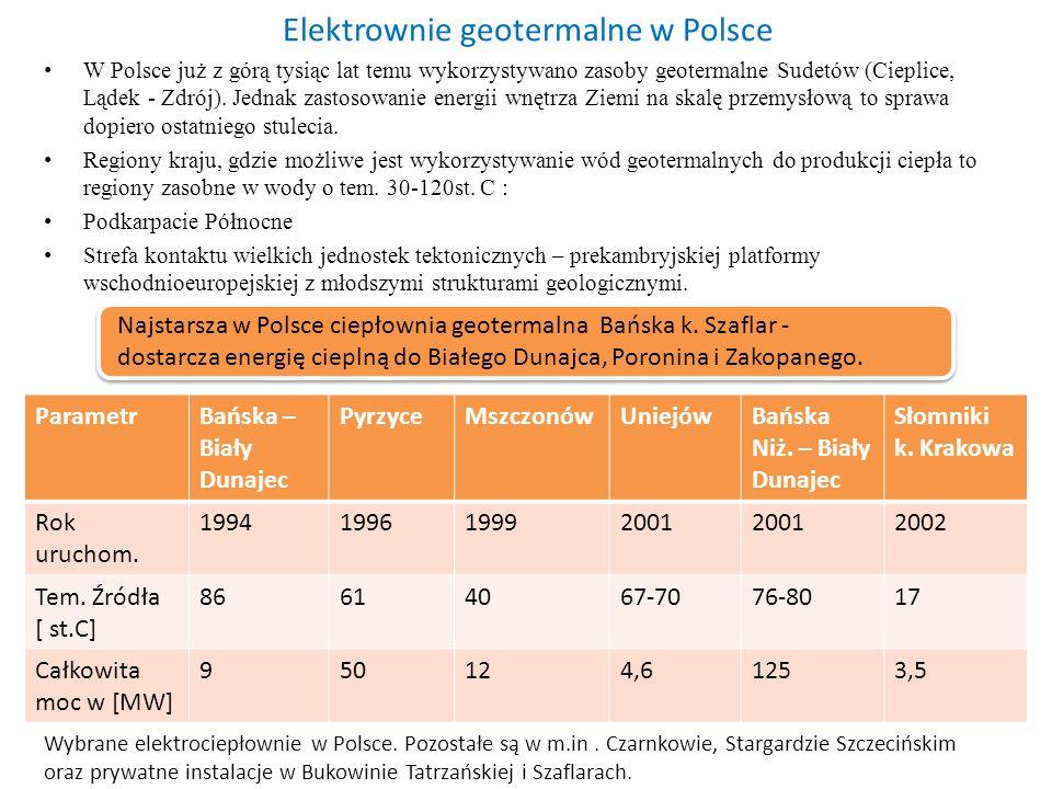 Elektrownie geotermalne w Polsce W Polsce już z górą tysiąc lat temu wykorzystywano zasoby geotermalne Sudetów (Cieplice, Lądek - Zdrój). Jednak zasto