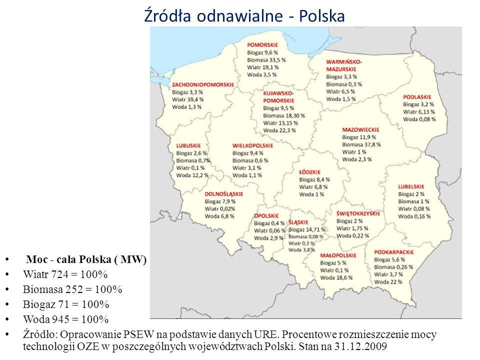 Źródła odnawialne - Polska Moc - cała Polska ( MW) Wiatr 724 = 100% Biomasa 252 = 100% Biogaz 71 = 100% Woda 945 = 100% Źródło: Opracowanie PSEW na po