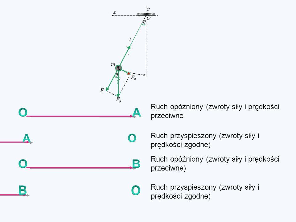 Ruch opóźniony (zwroty siły i prędkości przeciwne Ruch opóźniony (zwroty siły i prędkości przeciwne) Ruch przyspieszony (zwroty siły i prędkości zgodne)