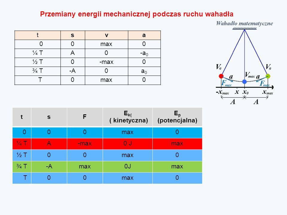 Przemiany energii mechanicznej podczas ruchu wahadła tsva 00max0 ¼ TA0-a 0 ½ T0-max0 ¾ T-A0a0a0 T0max0 tsF E k( ( kinetyczna) E p (potencjalna) 000max