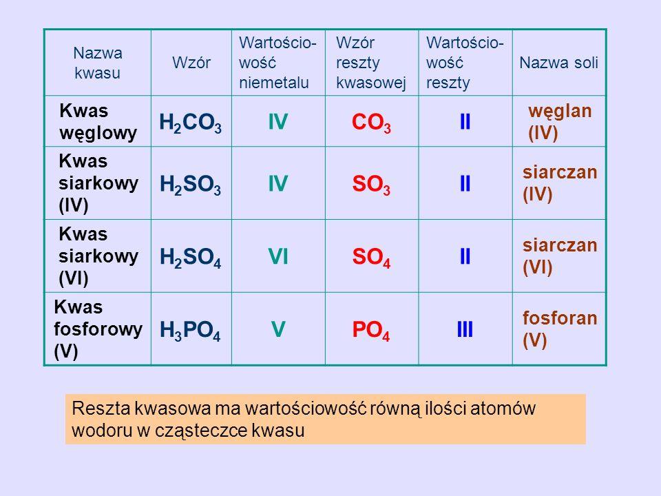 Nazwa kwasu Wzór Wartościo- wość niemetalu Wzór reszty kwasowej Wartościo- wość reszty Nazwa soli Kwas węglowy H 2 CO 3 IVCO 3 II węglan (IV) Kwas sia