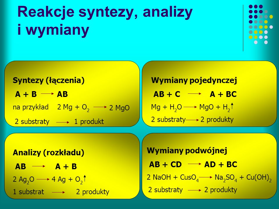 Reakcje syntezy, analizy i wymiany Syntezy (łączenia) A + B AB na przykład 2 Mg + O 2 2 MgO 2 substraty1 produkt Analizy (rozkładu) AB A + B 2 Ag 2 O 4 Ag + O 2 1 substrat 2 produkty Wymiany pojedynczej AB + C A + BC Mg + H 2 O MgO + H 2 2 substraty 2 produkty Wymiany podwójnej AB + CD AD + BC 2 NaOH + CusO 4 Na 2 SO 4 + Cu(OH) 2 2 substraty 2 produkty