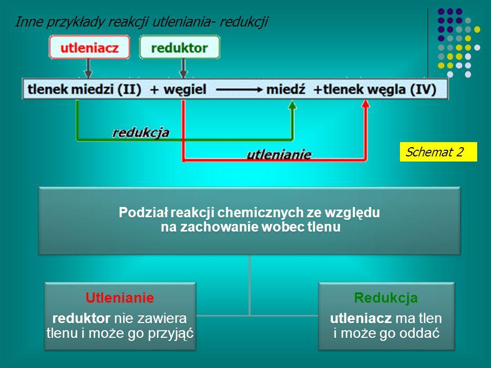 Inne przykłady reakcji utleniania- redukcji Schemat 2 Podział reakcji chemicznych ze względu na zachowanie wobec tlenu Utlenianie reduktor nie zawiera tlenu i może go przyjąć Redukcja utleniacz ma tlen i może go oddać