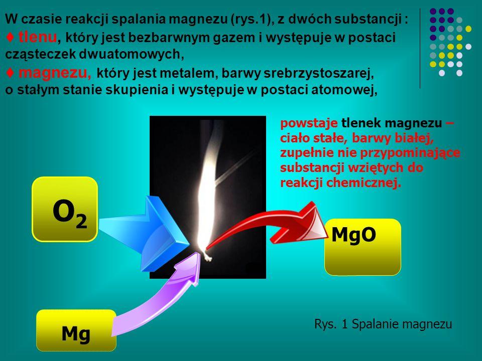 W czasie reakcji spalania magnezu (rys.1), z dwóch substancji : tlenu, który jest bezbarwnym gazem i występuje w postaci cząsteczek dwuatomowych, magnezu, który jest metalem, barwy srebrzystoszarej, o stałym stanie skupienia i występuje w postaci atomowej, O2O2 Mg MgO Rys.