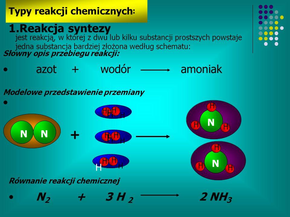 Typy reakcji chemicznych : NN H H H H H H H H + H H H H N H H H N H H H 1.Reakcja syntezy jest reakcją, w której z dwu lub kilku substancji prostszych powstaje jedna substancja bardziej złożona według schematu: Słowny opis przebiegu reakcji: azot + wodór amoniak Modelowe przedstawienie przemiany Równanie reakcji chemicznej N 2 + 3 H 2 2 NH 3