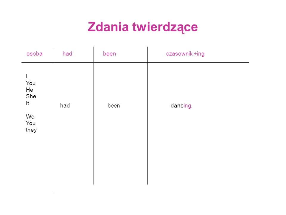 Zdania twierdzące osoba I You He She It We You they had beenczasownik +ing beendancing.