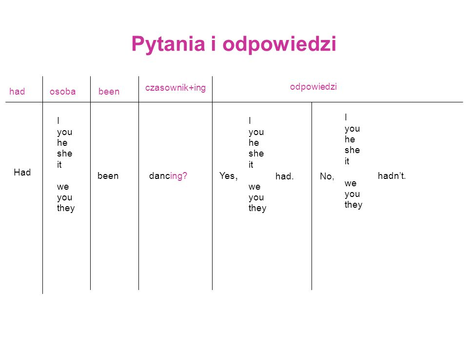Pytania i odpowiedzi had Had osoba I you he she it we you they been czasownik+ing dancing? Yes, I you he she it we you they had.No, I you he she it we