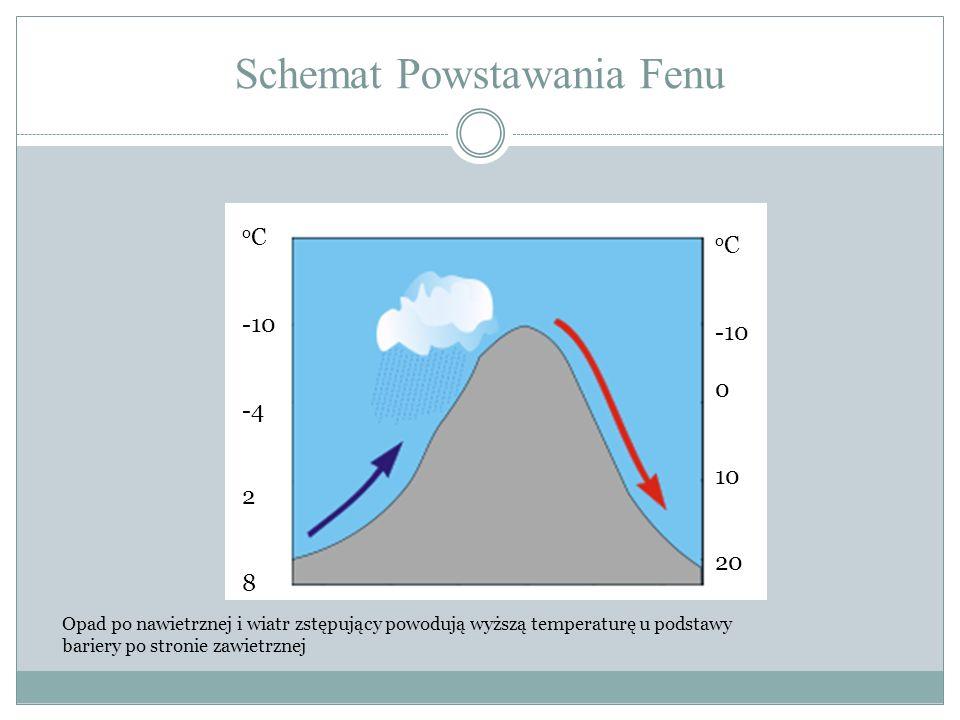 Schemat Powstawania Fenu o C -10 -4 2 8 o C -10 0 10 20 Opad po nawietrznej i wiatr zstępujący powodują wyższą temperaturę u podstawy bariery po stron