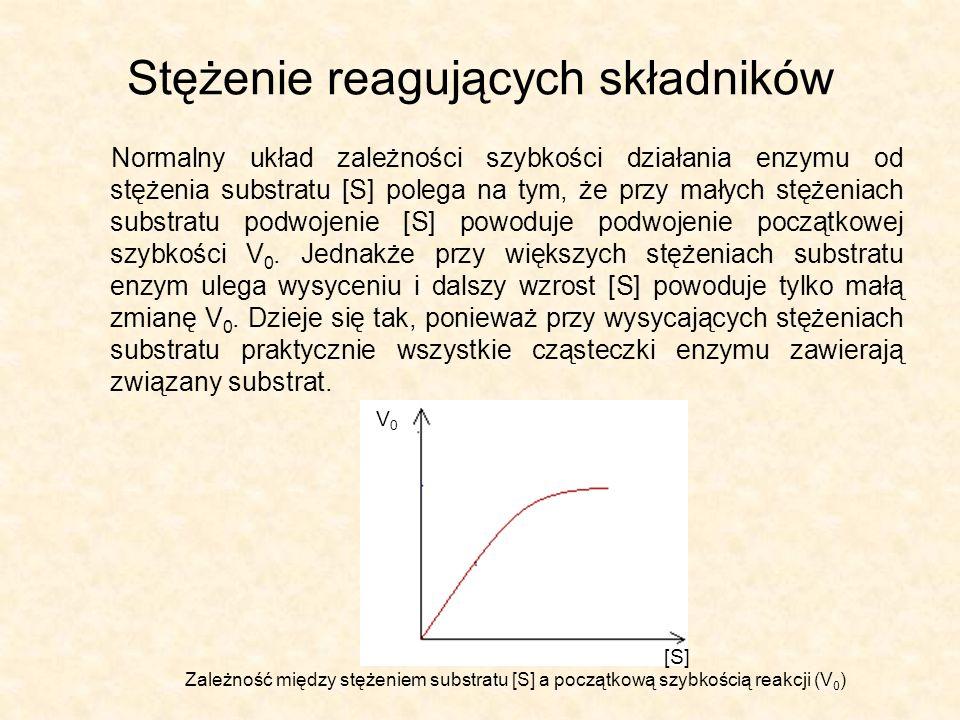 Stężenie reagujących składników Normalny układ zależności szybkości działania enzymu od stężenia substratu [S] polega na tym, że przy małych stężeniach substratu podwojenie [S] powoduje podwojenie początkowej szybkości V 0.