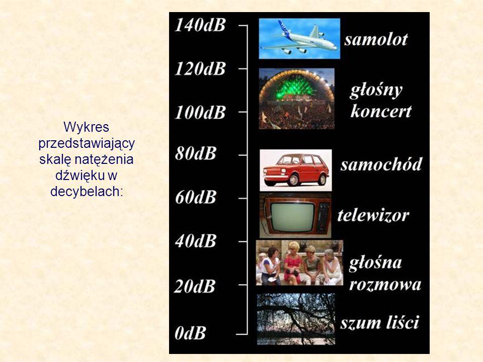 Wykres przedstawiający skalę natężenia dźwięku w decybelach: