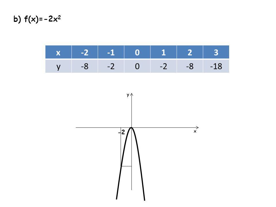 b) f(x)=-2x 2 x-20123 y-8-20 -8-18 y x -2