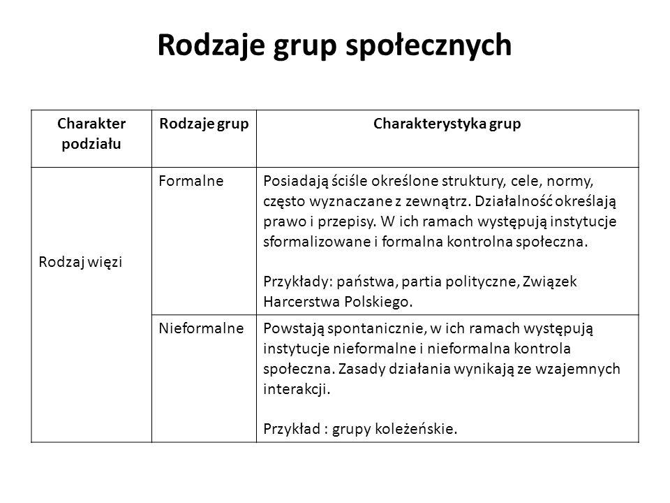 Rodzaje grup społecznych Charakter podziału Rodzaje grupCharakterystyka grup Rodzaj więzi FormalnePosiadają ściśle określone struktury, cele, normy, c