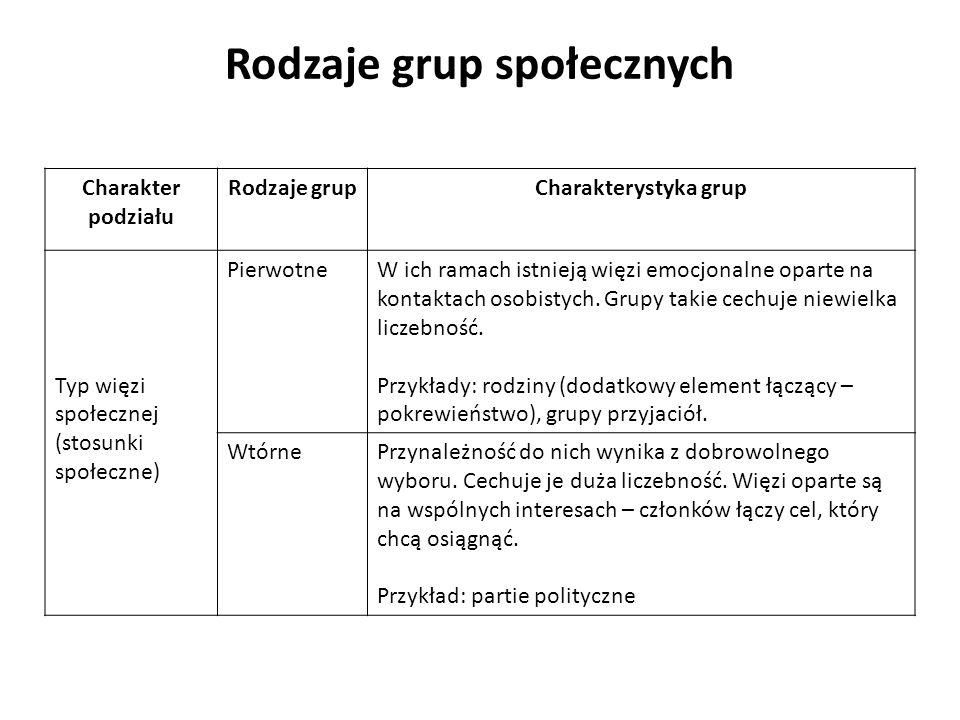 Charakter podziału Rodzaje grupCharakterystyka grup Typ więzi społecznej (stosunki społeczne) PierwotneW ich ramach istnieją więzi emocjonalne oparte