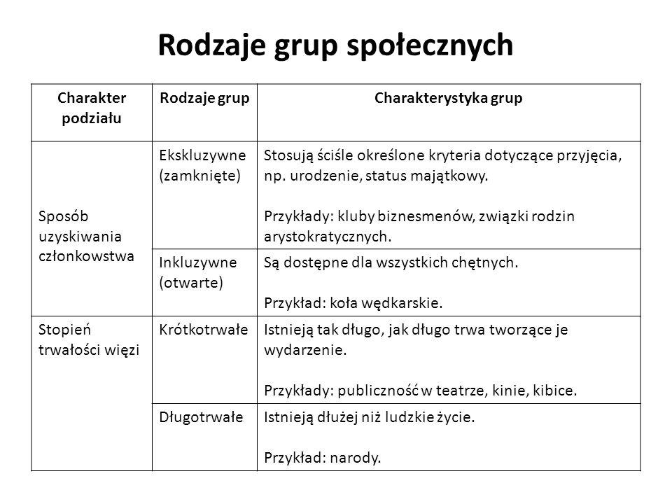 Charakter podziału Rodzaje grupCharakterystyka grup Sposób uzyskiwania członkowstwa Ekskluzywne (zamknięte) Stosują ściśle określone kryteria dotycząc
