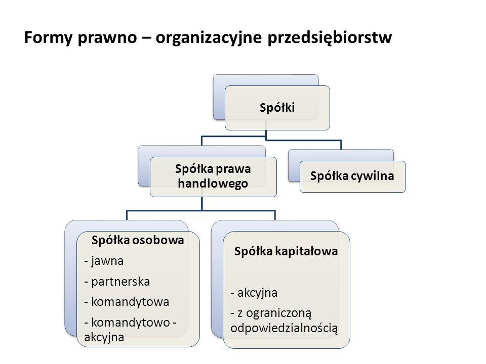 Formy prawno – organizacyjne przedsiębiorstw Spółki Spółka prawa handlowego Spółka osobowa - jawna - partnerska - komandytowa - komandytowo - akcyjna