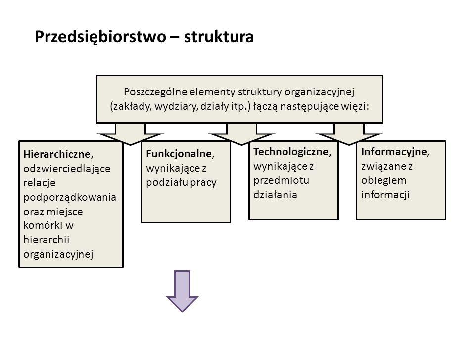 Przedsiębiorstwo – struktura Poszczególne elementy struktury organizacyjnej (zakłady, wydziały, działy itp.) łączą następujące więzi: Hierarchiczne, o